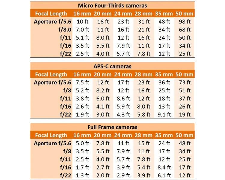 Hyperfocal Distance Charts